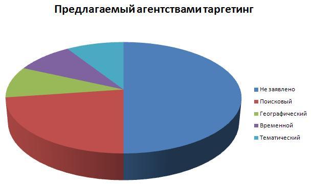 90% компаний, занимающихся