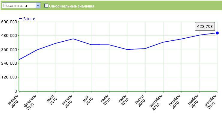 Аудитория банковского сектора в рунете