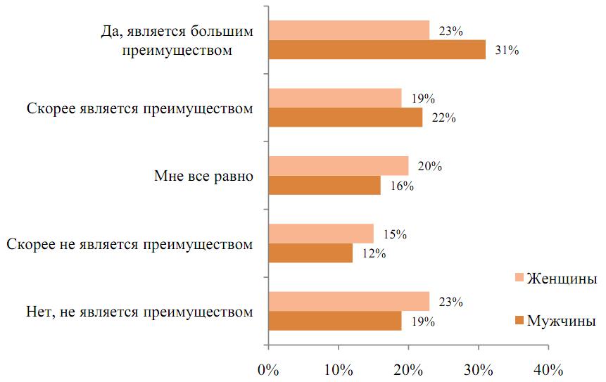 Является ли наличие услуги «интернет-банк» конкурентным преимуществом при выборе банка?