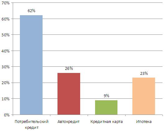Виды кредитных продуктов, наиболее востребованные среди россиян