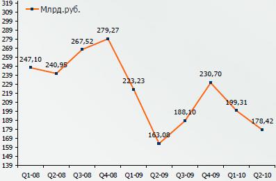 Динамика российского рынка бытовой техники и электроники
