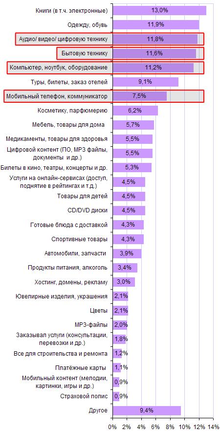 Товары, которые приобретают жители России через интернет