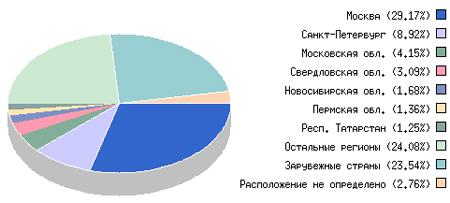 География посещений сектора «Строительство» в Рунете, 2009 г.