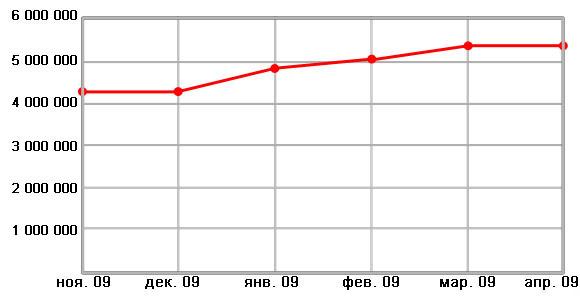 Динамика количества запросов в тематике «Строительство»