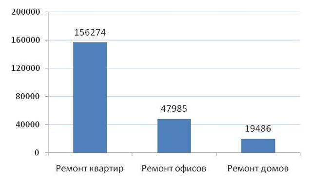 Количество запросов по ремонту недвижимости в Рунете