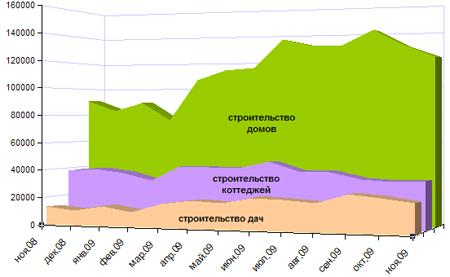Динамика запросов строительства дач, коттеджей и домов