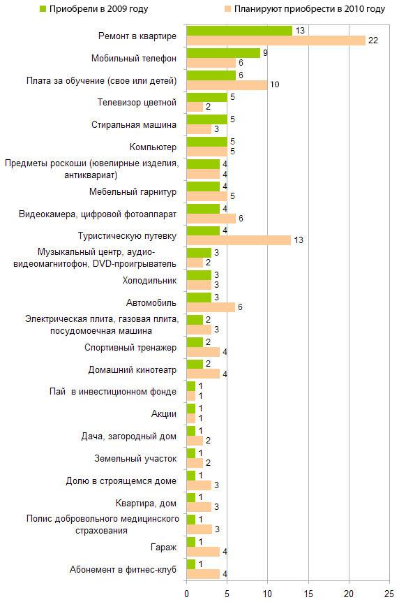Потребительские планы россиян на 2009 и 2010 год