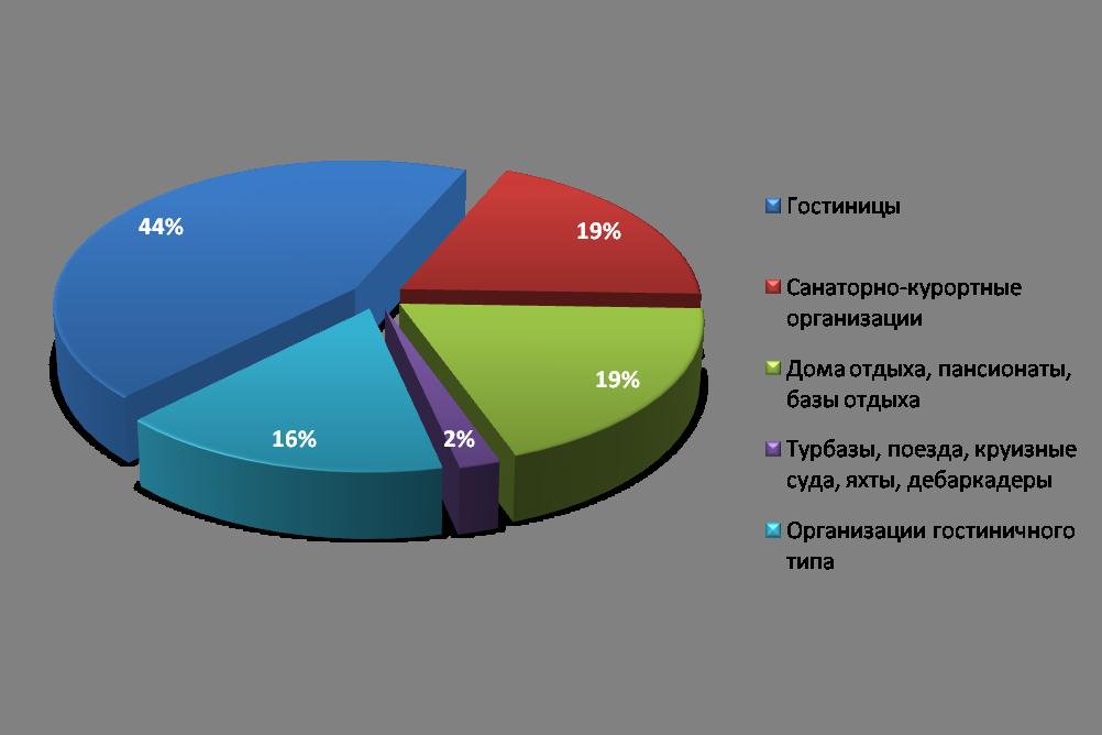 структура рынка гостиничных услуг финансовых услуг сегодня