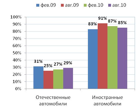 Автопредпочтения россиян: февраль 2009 – август 2010 гг.