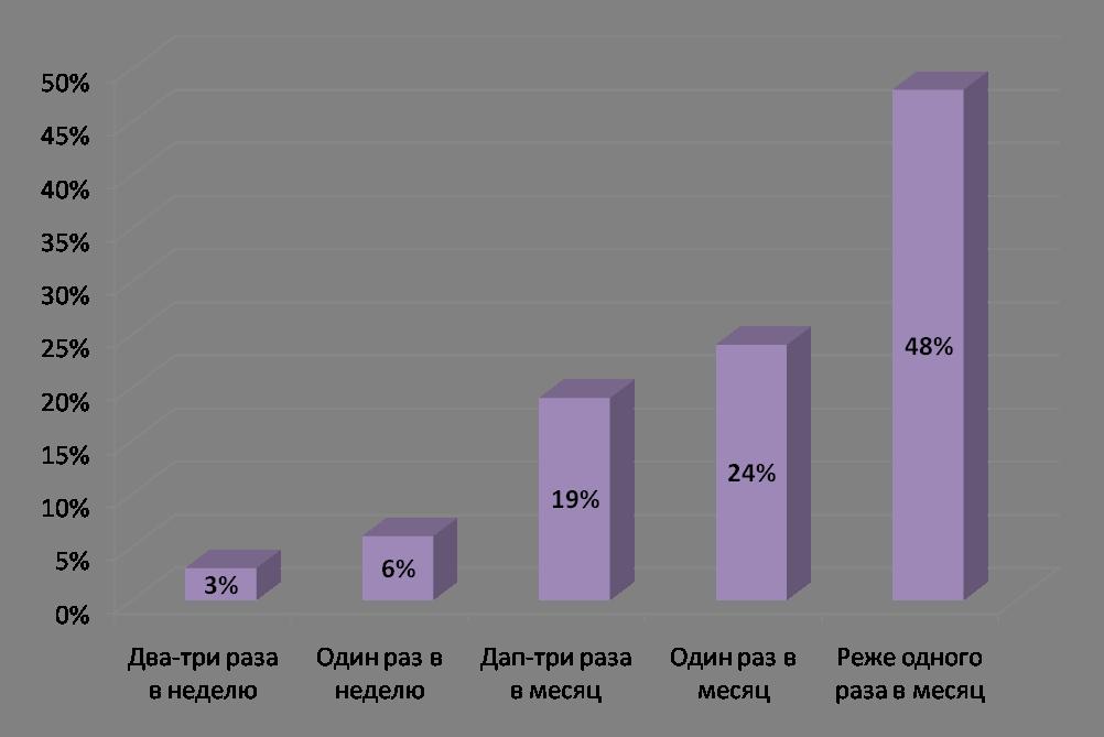 Регулярность совершения покупок в интернет-магазинах, 2009 год