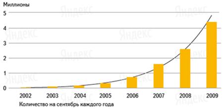 Количество электронных кошельков в системе «Яндекс.Деньги»