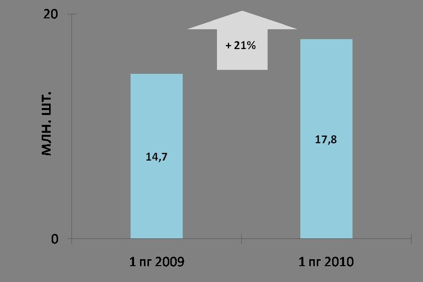 Объемы российского рынка автошин в России, 2009-2010 гг.