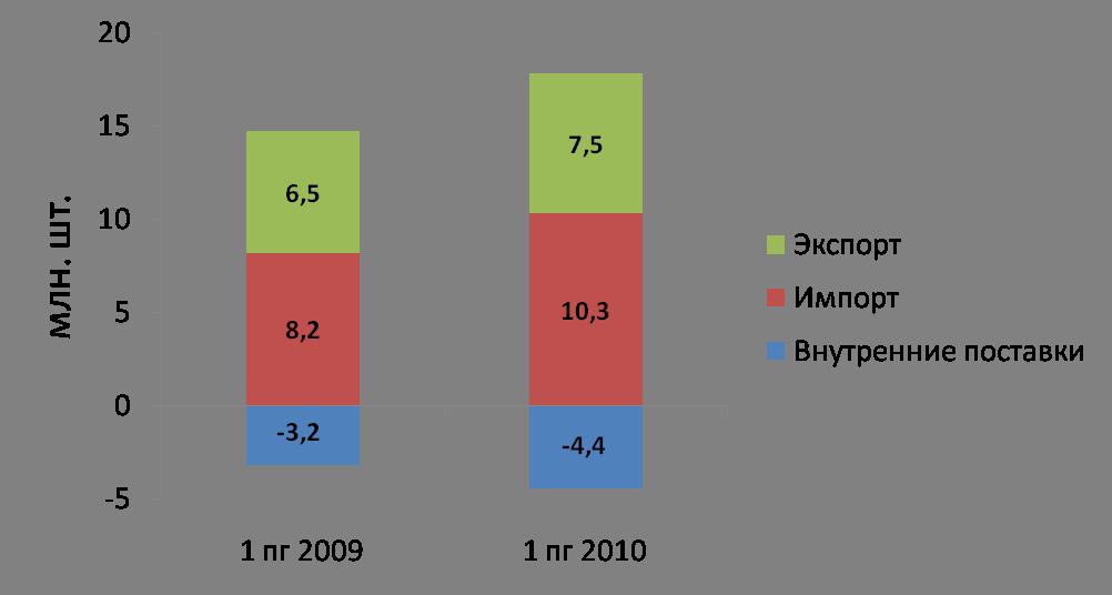 Объемы российского рынка автошин в России по каналам поставок, 2009-2010 гг.
