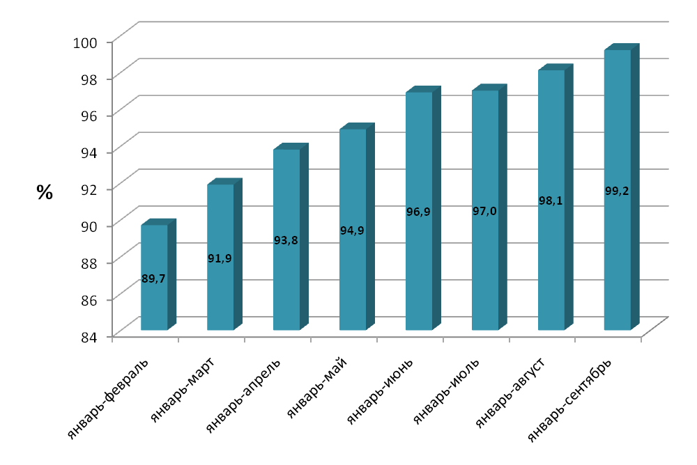 Объем выполненных строительных работ в 2010 г. по отношению к 2009 г., %