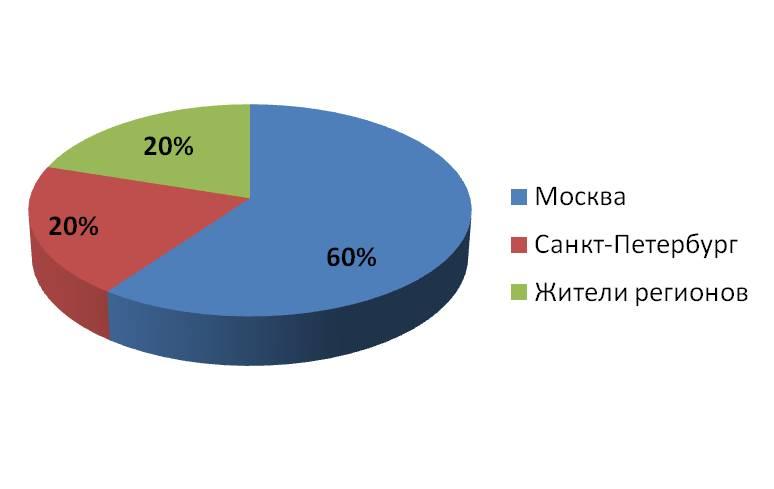География расположения переводческих компаний