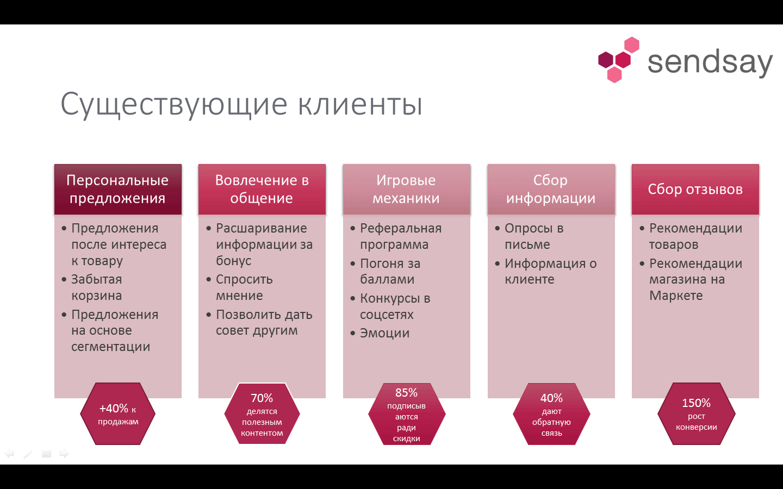 Московской для увеличения продаж в июле стоит котенок, цены